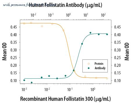 follistatin antibody | 5 products in Validated Antibody